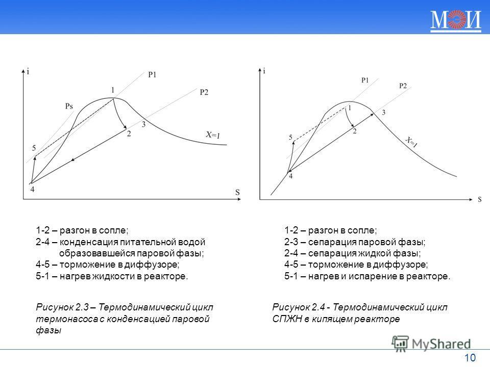 10 1-2 – разгон в сопле; 2-4 – конденсация питательной водой образовавшейся паровой фазы; 4-5 – торможение в диффузоре; 5-1 – нагрев жидкости в реакторе. 1-2 – разгон в сопле; 2-3 – сепарация паровой фазы; 2-4 – сепарация жидкой фазы; 4-5 – торможени
