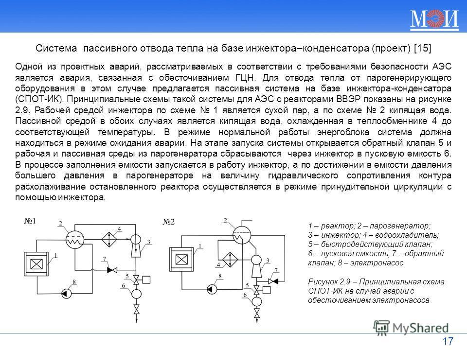17 Одной из проектных аварий, рассматриваемых в соответствии с требованиями безопасности АЭС является авария, связанная с обесточиванием ГЦН. Для отвода тепла от парогенерирующего оборудования в этом случае предлагается пассивная система на базе инже