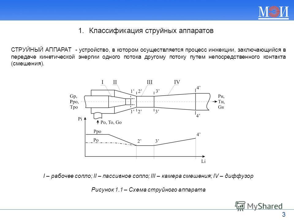 3 СТРУЙНЫЙ АППАРАТ - устройство, в котором осуществляется процесс инжекции, заключающийся в передаче кинетической энергии одного потока другому потоку путем непосредственного контакта (смешения). I – рабочее сопло; II – пассивное сопло; III – камера