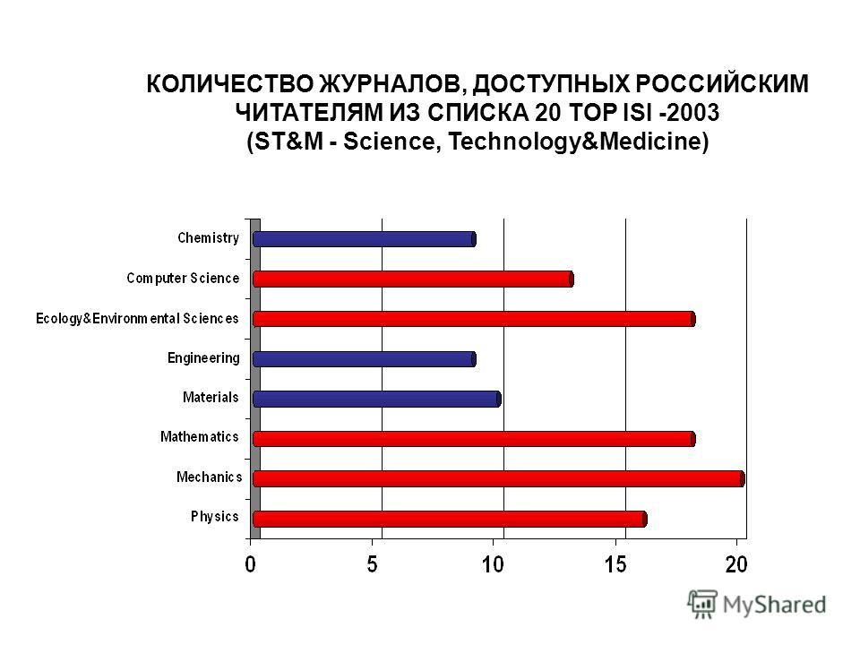 КОЛИЧЕСТВО ЖУРНАЛОВ, ДОСТУПНЫХ РОССИЙСКИМ ЧИТАТЕЛЯМ ИЗ СПИСКА 20 TOP ISI -2003 (ST&M - Science, Technology&Medicine)