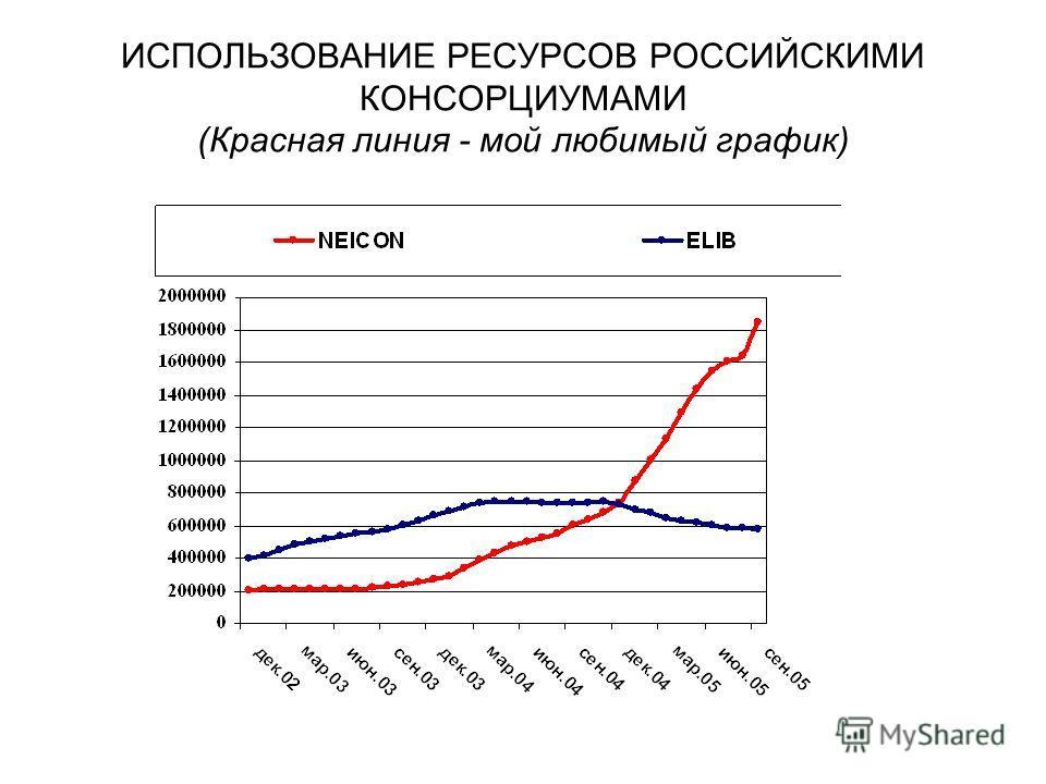 ИСПОЛЬЗОВАНИЕ РЕСУРСОВ РОССИЙСКИМИ КОНСОРЦИУМАМИ (Красная линия - мой любимый график)