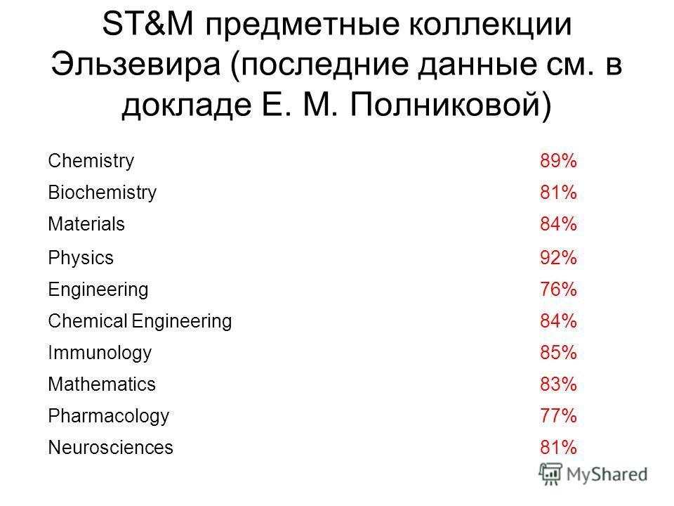 ST&M предметные коллекции Эльзевира (последние данные см. в докладе Е. М. Полниковой) Chemistry89%89% Biochemistry81% Materials84% Physics92% Engineering76%76% Chemical Engineering84% Immunology85% Mathematics83%83% Pharmacology77% Neurosciences81%81