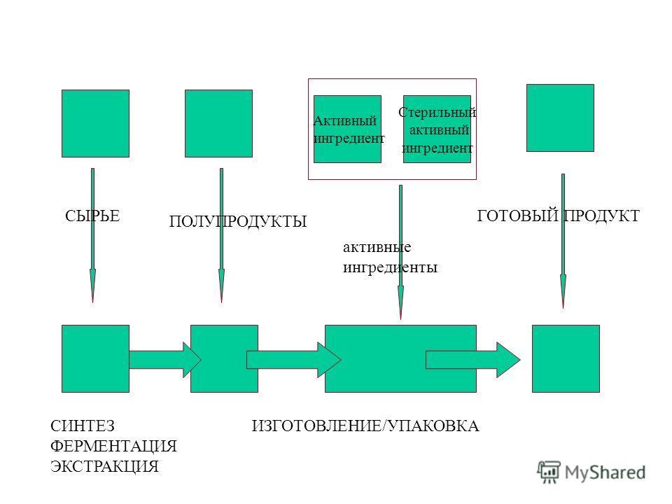 Активный ингредиент Стерильный активный ингредиент СЫРЬЕ ПОЛУПРОДУКТЫ ГОТОВЫЙ ПРОДУКТ активные ингредиенты СИНТЕЗ ИЗГОТОВЛЕНИЕ/УПАКОВКА ФЕРМЕНТАЦИЯ ЭКСТРАКЦИЯ