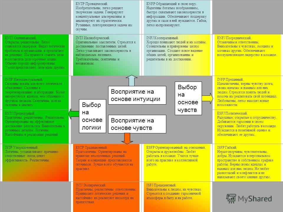 ENTP Провидческий. Изобретательны, легко решают творческие задачи. Генерируют концептуальные альтернативы и анализируют их стратегически. Рутинные, повторяющиеся задачи им скучны. ENFP Обращающий в свою веру. Наделены богатым воображением, быстро схв