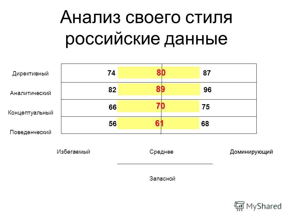 Анализ своего стиля российские данные Директивный Аналитический Концептуальный Поведенческий Среднее Запасной Доминирующий Избегаемый 80 89 70 61 748787 828296 66 5668 75
