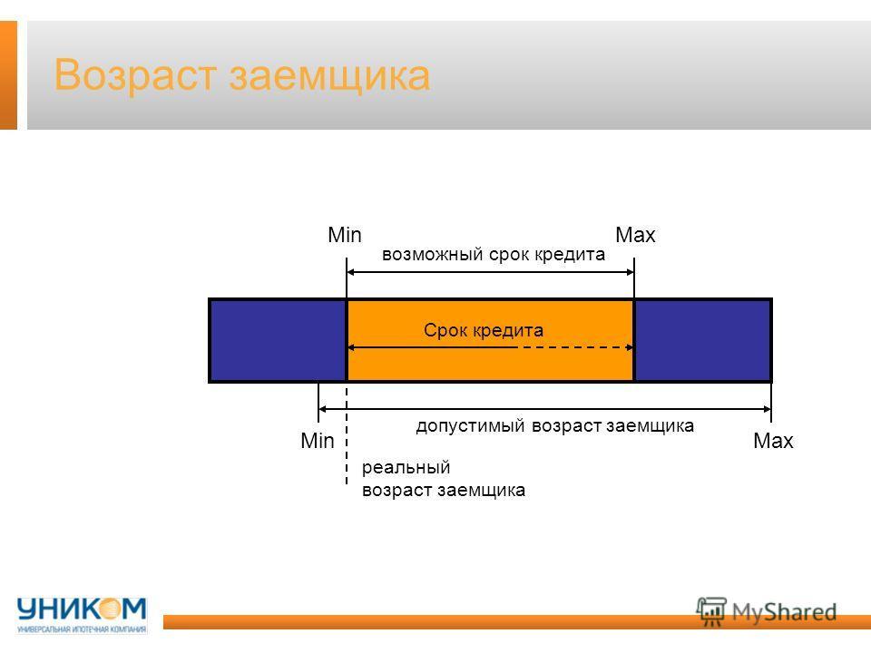 Возраст заемщика MinMax допустимый возраст заемщика MaxMin возможный срок кредита реальный возраст заемщика Срок кредита