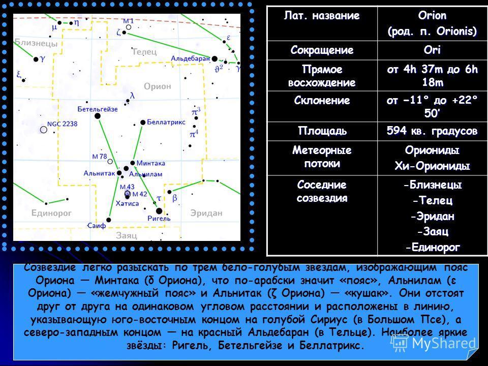 Лат. название Orion (род. п. Orionis) СокращениеOri Прямое восхождение от 4h 37m до 6h 18m Склонение от 11° до +22° 50 Площадь 594 кв. градусов Метеорные потоки ОрионидыХи-Ориониды Соседние созвездия -Близнецы-Телец-Эридан-Заяц-Единорог Созвездие лег