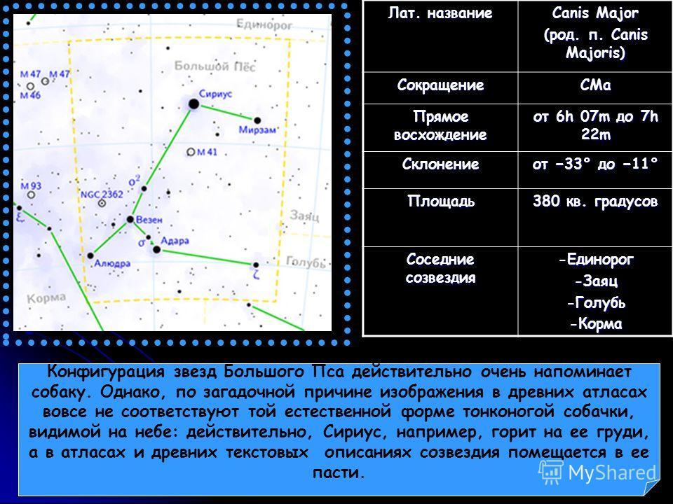 Лат. название Canis Major (род. п. Canis Majoris) СокращениеCMa Прямое восхождение от 6h 07m до 7h 22m Склонение от 33° до 11° Площадь 380 кв. градусов Соседние созвездия -Единорог-Заяц-Голубь-Корма Конфигурация звезд Большого Пса действительно очень