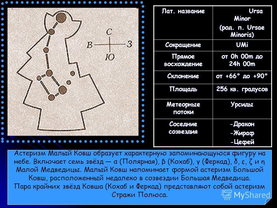 Лат. название Ursa Minor (род. п. Ursae Minoris) СокращениеUMi Прямое восхождение от 0h 00m до 24h 00m Склонение от +66° до +90° Площадь 256 кв. градусов Метеорные потоки Урсиды Соседние созвездия -Дракон-Жираф-Цефей Астеризм Малый Ковш образует хара