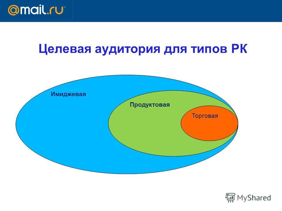 Имиджевая Продуктовая Торговая Целевая аудитория для типов РК