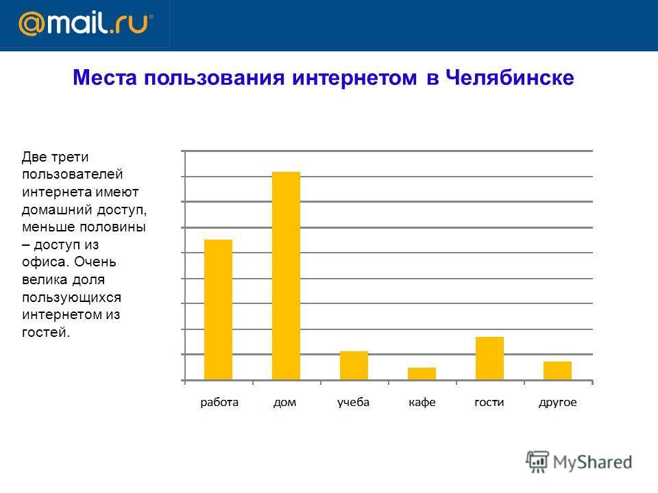 Места пользования интернетом в Челябинске Две трети пользователей интернета имеют домашний доступ, меньше половины – доступ из офиса. Очень велика доля пользующихся интернетом из гостей.