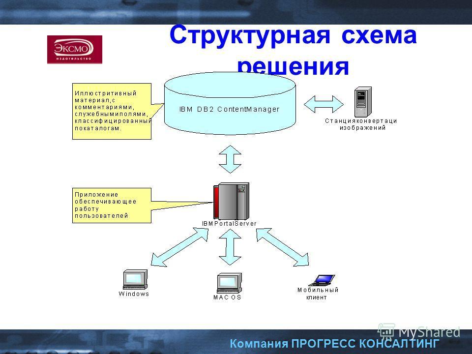 Компания ПРОГРЕСС КОНСАЛТИНГ Структурная схема решения