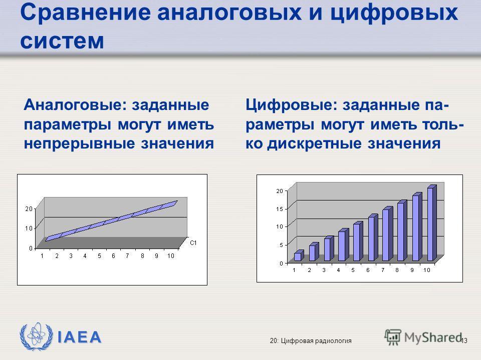 IAEA 20: Цифровая радиология13 Сравнение аналоговых и цифровых систем Цифровые: заданные па- раметры могут иметь толь- ко дискретные значения Аналоговые: заданные параметры могут иметь непрерывные значения