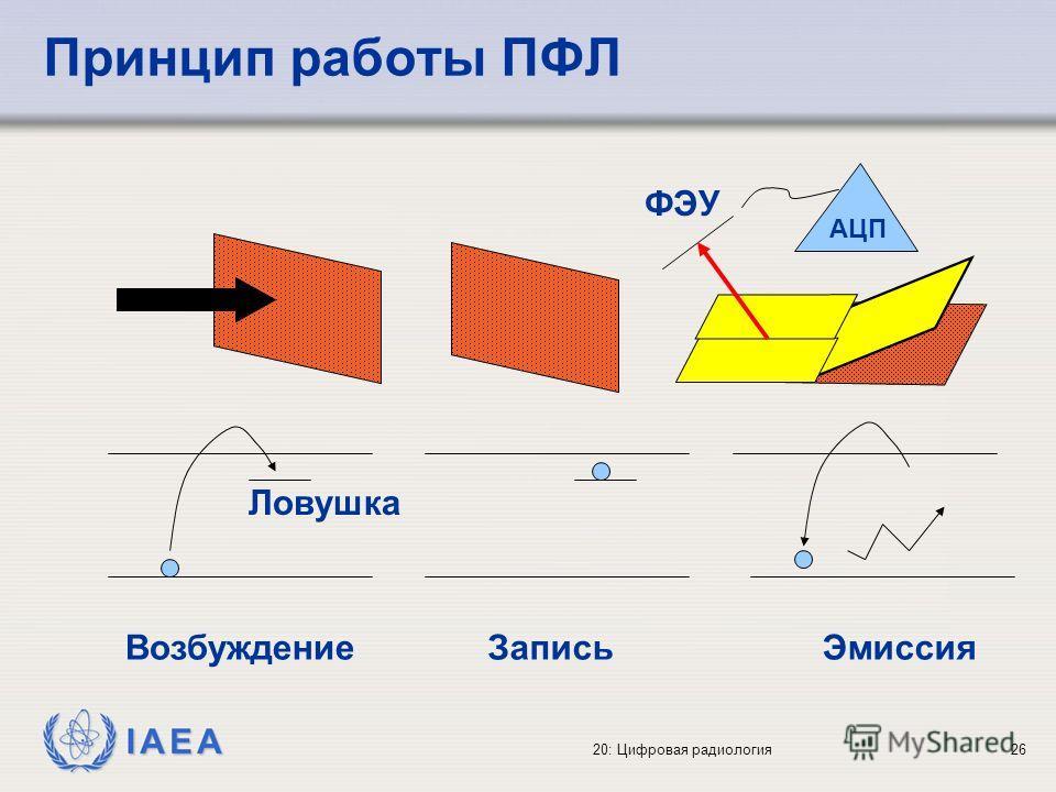 IAEA 20: Цифровая радиология26 Принцип работы ПФЛ ВозбуждениеЗаписьЭмиссия Ловушка АЦП ФЭУ