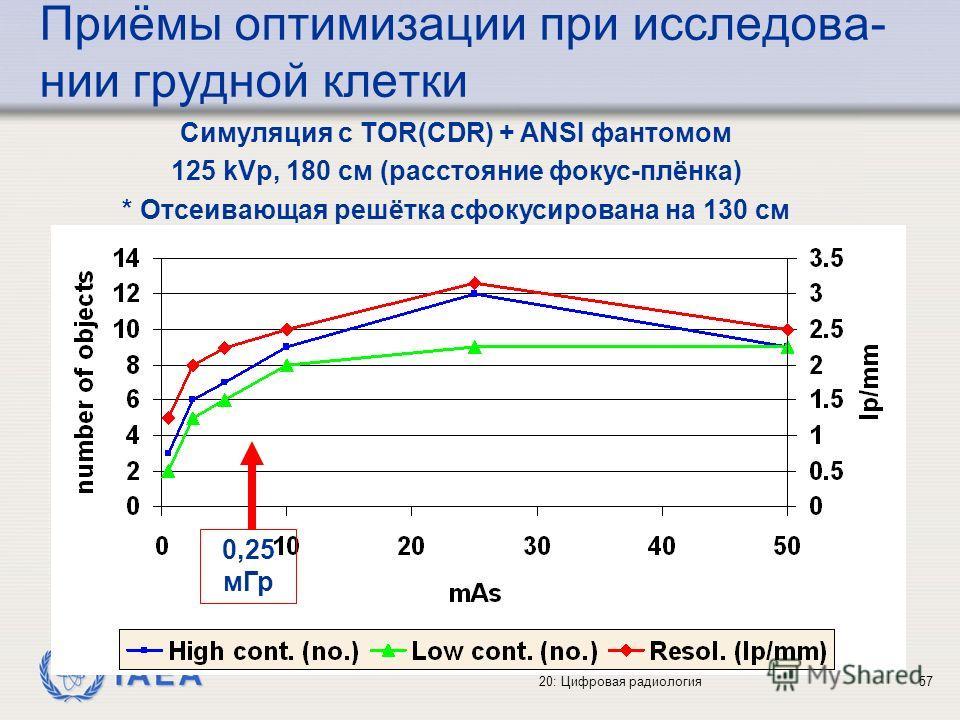 IAEA 20: Цифровая радиология57 Приёмы оптимизации при исследова- нии грудной клетки Симуляция с TOR(CDR) + ANSI фантомом 125 kVp, 180 cм (расстояние фокус-плёнка) * Отсеивающая решётка сфокусирована на 130 cм 0,25 мГр