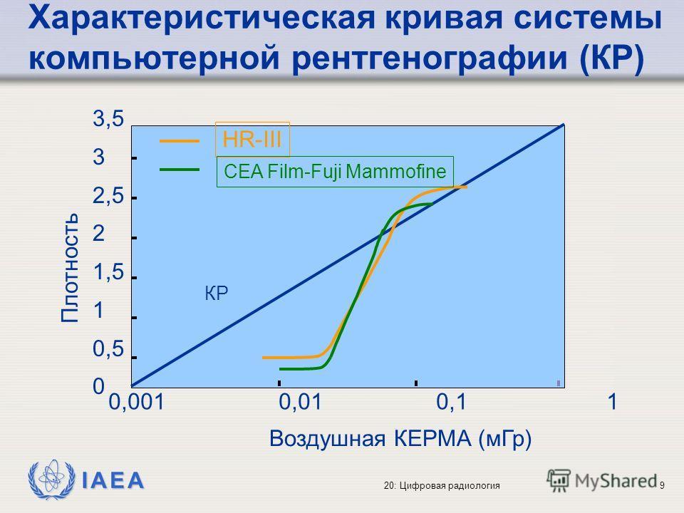 IAEA 20: Цифровая радиология9 Характеристическая кривая системы компьютерной рентгенографии (КР) HR-III CEA Film-Fuji Mammofine КР Воздушная КЕРМА (мГр) 0,001 0,01 0,1 1 3,532,521,510,503,532,521,510,50 Плотность