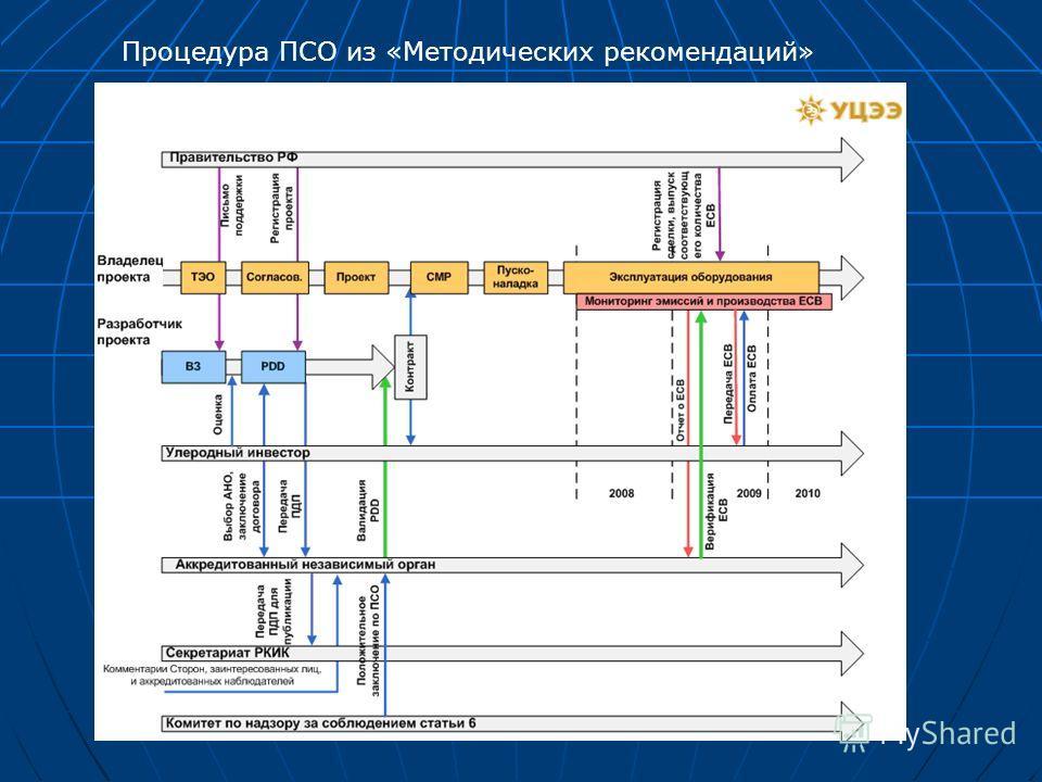 Процедура ПСО из «Методических рекомендаций»