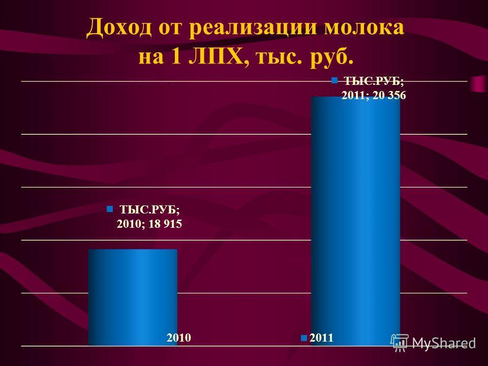 Доход от реализации молока на 1 ЛПХ, тыс. руб.