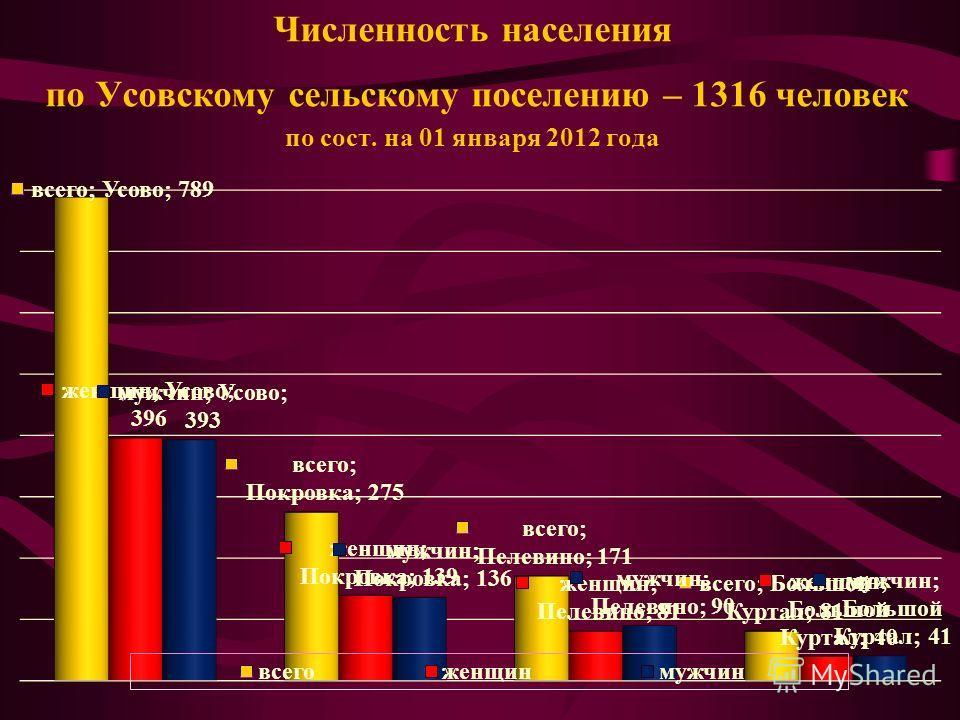 Численность населения по Усовскому сельскому поселению – 1316 человек по сост. на 01 января 2012 года
