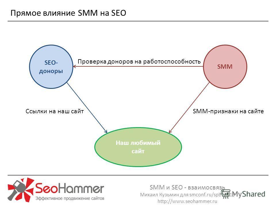 SMM и SEO - взаимосвязь Михаил Кузьмин для smconf.ru/spb 2013 http://www.seohammer.ru Прямое влияние SMM на SEO SEO- доноры Наш любимый сайт SММ Проверка доноров на работоспособность Ссылки на наш сайтSMM-признаки на сайте