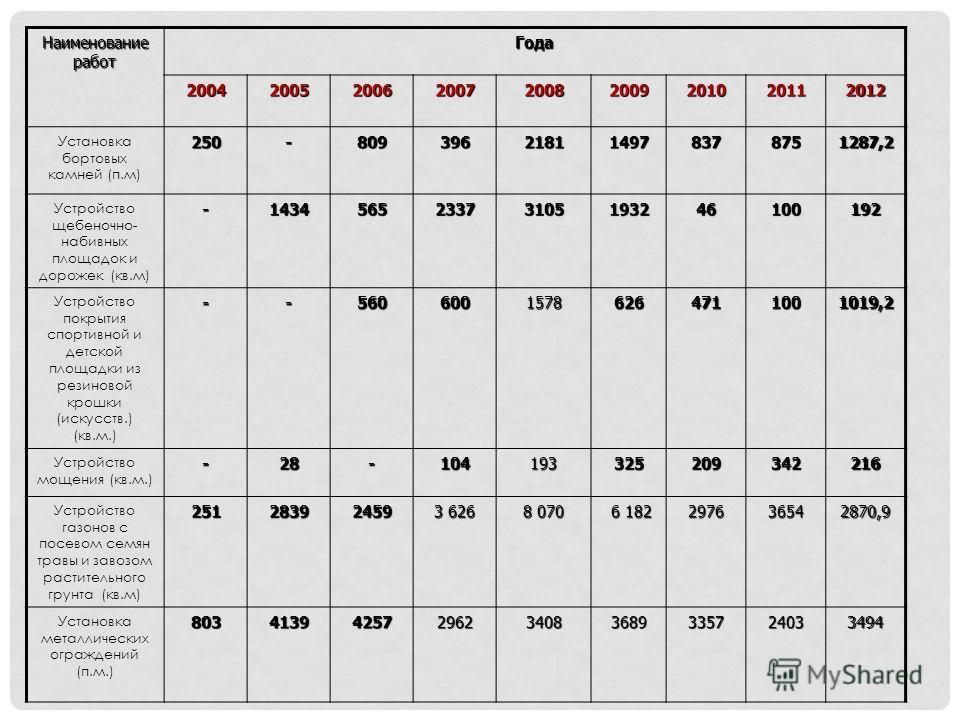 Наименование работ Года 200420052006 2007 2008 2009201020112012 Установка бортовых камней (п.м)250-809396218114978378751287,2 Устройство щебеночно- набивных площадок и дорожек (кв.м)-143456523373105193246100192 Устройство покрытия спортивной и детско