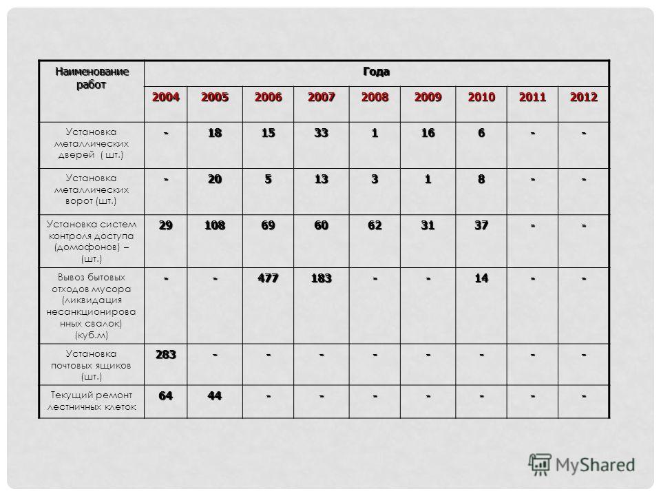 Наименование работ Года 200420052006 2007 2008 2009201020112012 Установка металлических дверей ( шт.)-1815331166-- Установка металлических ворот (шт.)-20513318-- Установка систем контроля доступа (домофонов) – (шт.)291086960623137-- Вывоз бытовых отх