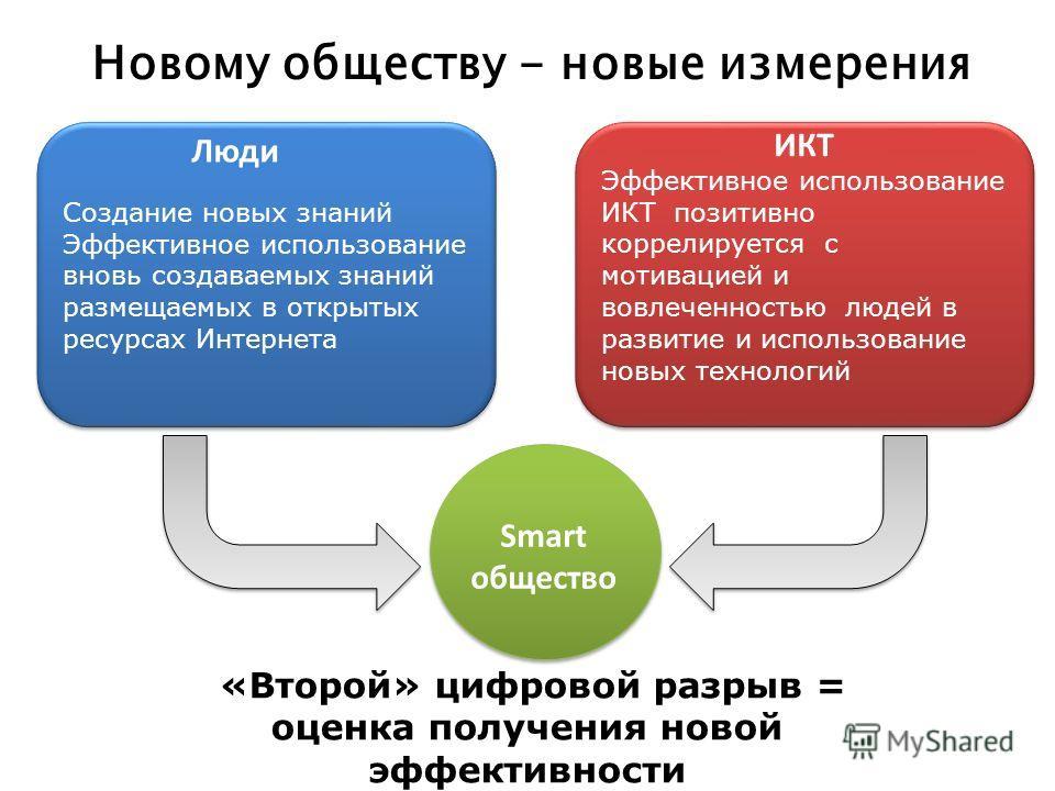 Создание новых знаний Эффективное использование вновь создаваемых знаний размещаемых в открытых ресурсах Интернета Создание новых знаний Эффективное использование вновь создаваемых знаний размещаемых в открытых ресурсах Интернета Эффективное использо