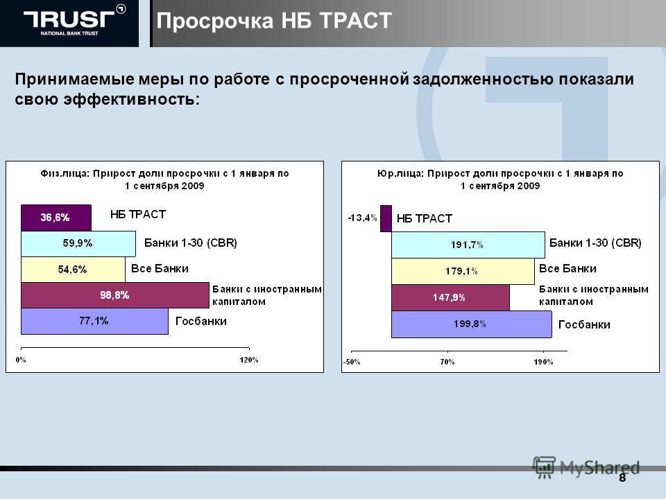 Просрочка НБ ТРАСТ 8 Принимаемые меры по работе с просроченной задолженностью показали свою эффективность: