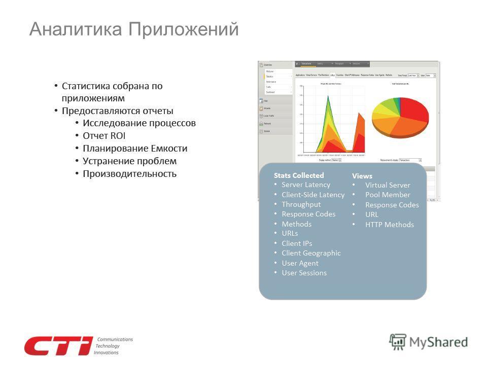 Аналитика Приложений