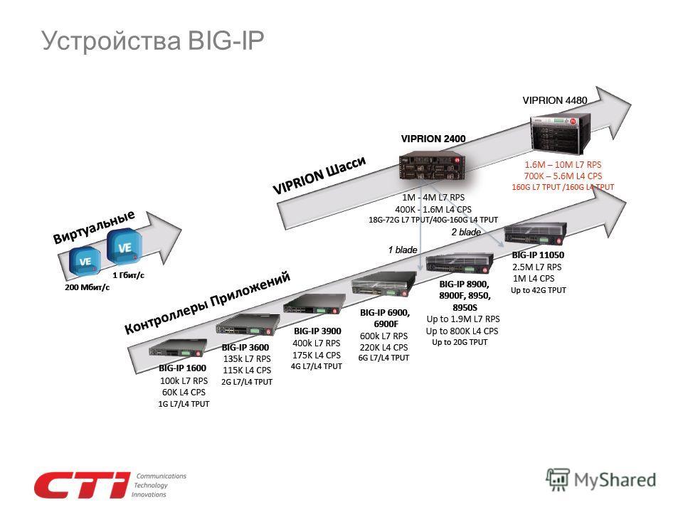 Устройства BIG-IP