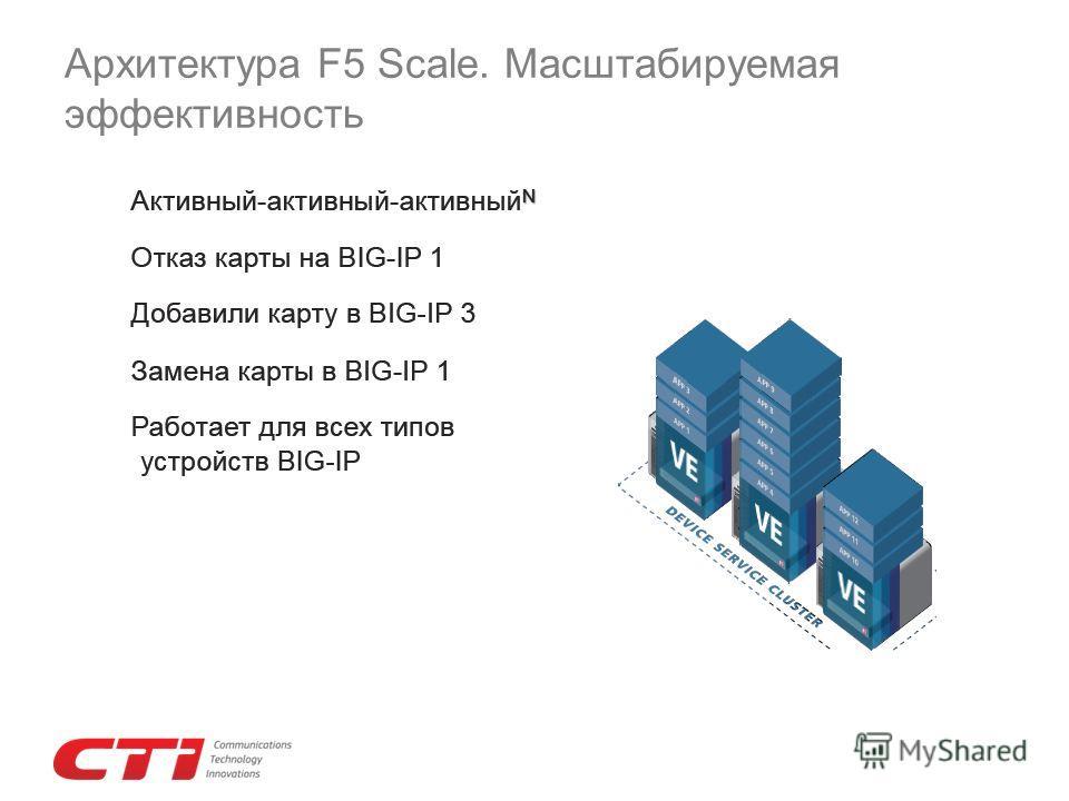 Архитектура F5 Scale. Масштабируемая эффективность