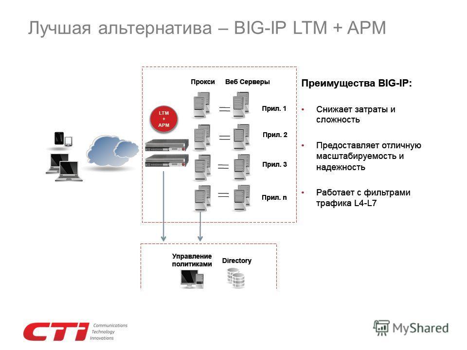 Лучшая альтернатива – BIG-IP LTM + APM