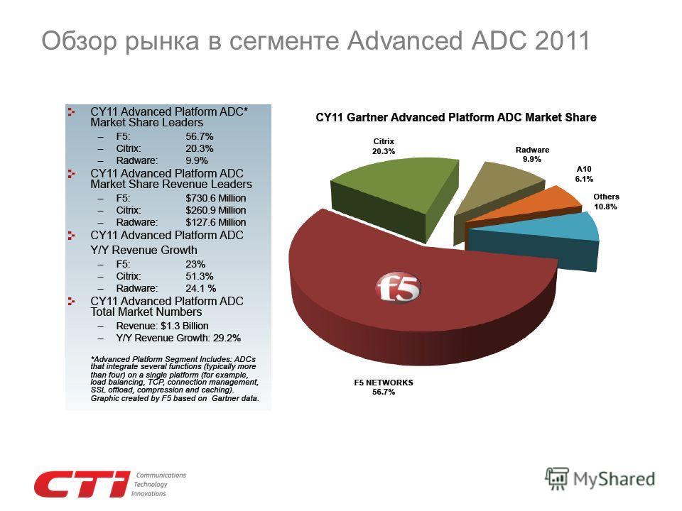 Обзор рынка в сегменте Advanced ADC 2011