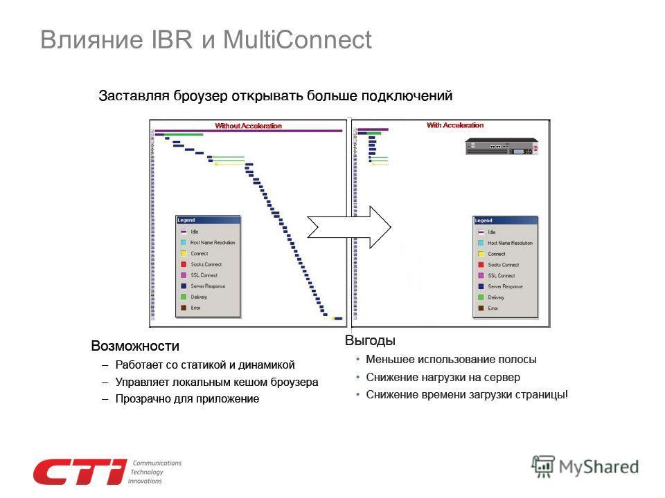 Влияние IBR и MultiConnect