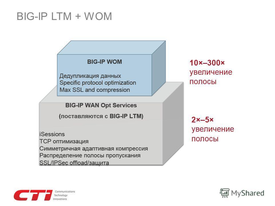 BIG-IP LTM + WOM