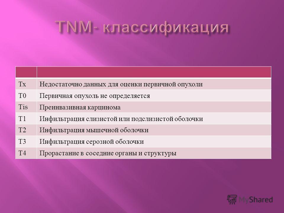 Тх Недостаточно данных для оценки первичной опухоли Т0Т0 Первичная опухоль не определяется Т is Преинвазивная карцинома Т1Т1 Инфильтрация слизистой или подслизистой оболочки Т2Т2 Инфильтрация мышечной оболочки Т3Т3 Инфильтрация серозной оболочки Т4Т4