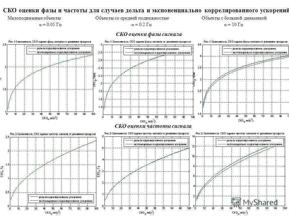 Малоподвижные объектыОбъекты со средней подвижностьюОбъекты с большой динамикой α = 0.01 Гцα = 0.2 Гцα = 10 Гц СКО оценки фазы и частоты для случаев дельта и экспоненциально коррелированного ускорений СКО оценки фазы сигнала СКО оценки частоты сигнал