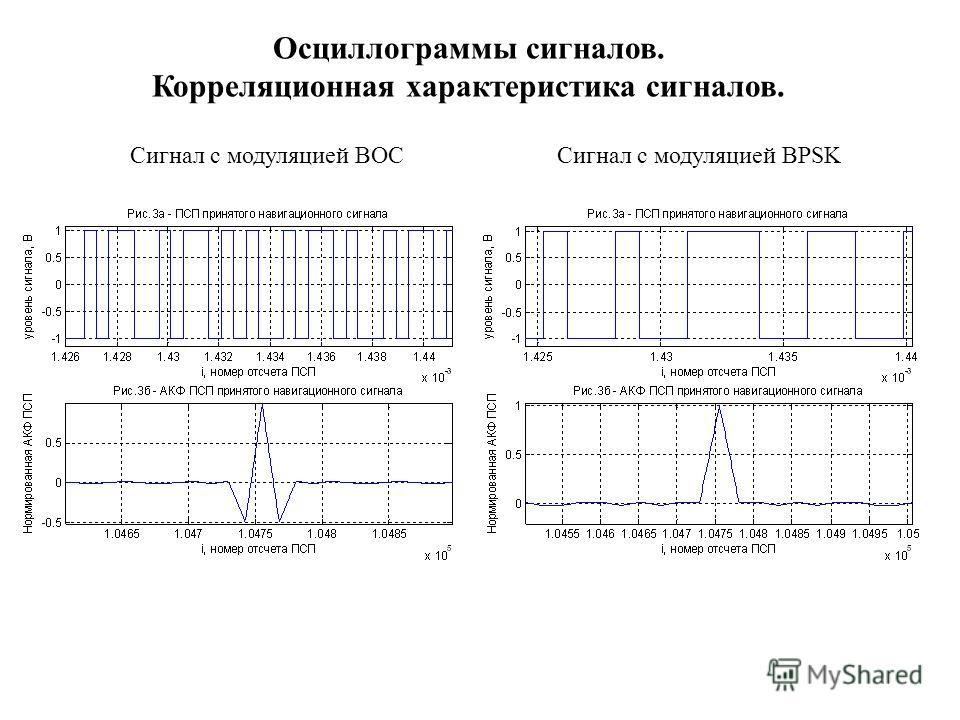 Осциллограммы сигналов. Корреляционная характеристика сигналов. Сигнал с модуляцией BOCСигнал с модуляцией BPSK