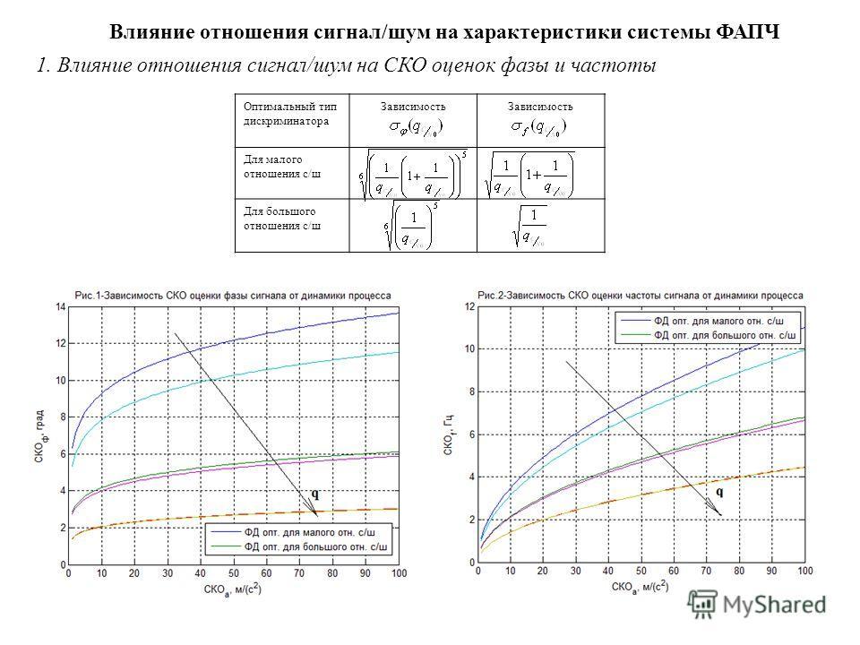 Влияние отношения сигнал/шум на характеристики системы ФАПЧ 1. Влияние отношения сигнал/шум на СКО оценок фазы и частоты Оптимальный тип дискриминатора Зависимость Для малого отношения с/ш Для большого отношения с/ш