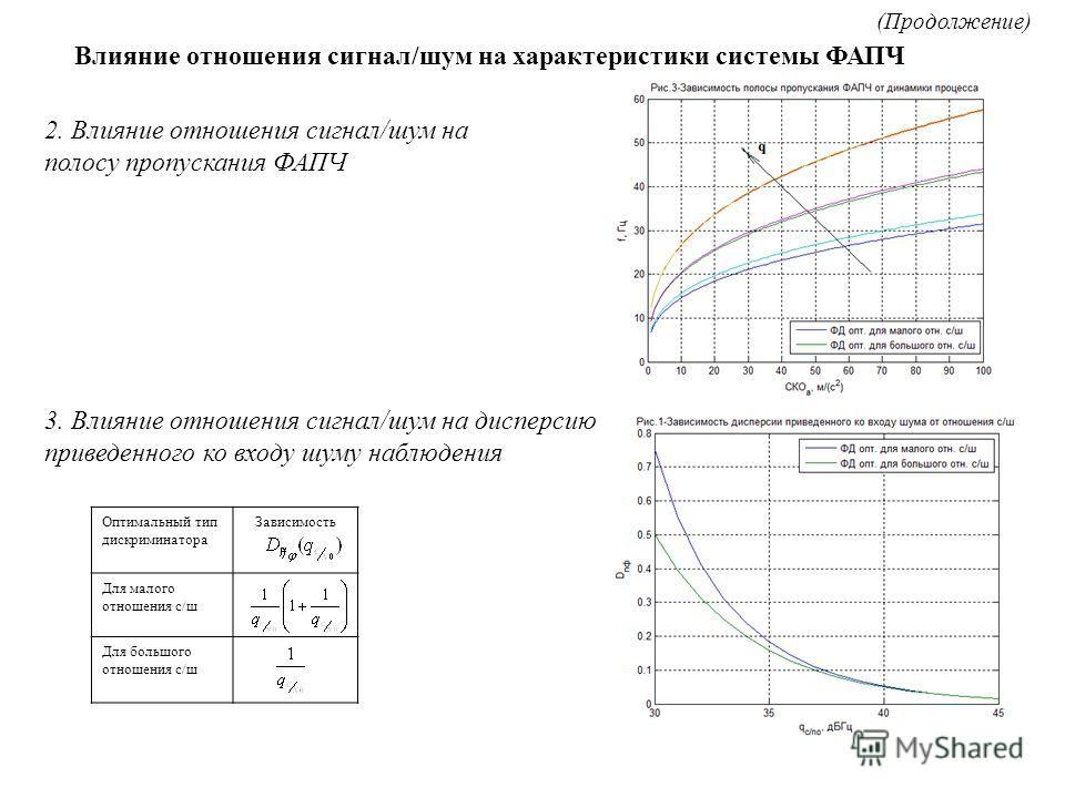 2. Влияние отношения сигнал/шум на полосу пропускания ФАПЧ Влияние отношения сигнал/шум на характеристики системы ФАПЧ (Продолжение) 3. Влияние отношения сигнал/шум на дисперсию приведенного ко входу шуму наблюдения Оптимальный тип дискриминатора Зав