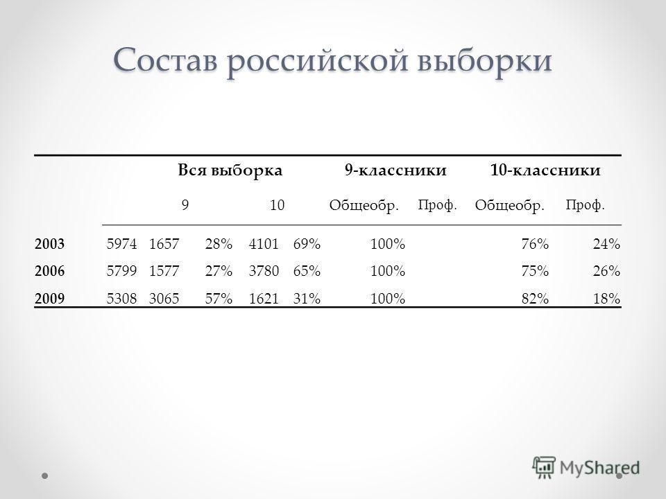 Состав российской выборки Вся выборка9-классники10-классники 910Общеобр. Проф. Общеобр. Проф. 20035974165728%410169%100%76%24% 20065799157727%378065%100%75%26% 20095308306557%162131%100%82%18%