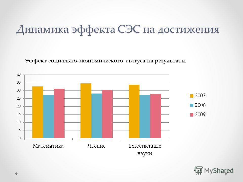 Динамика эффекта СЭС на достижения