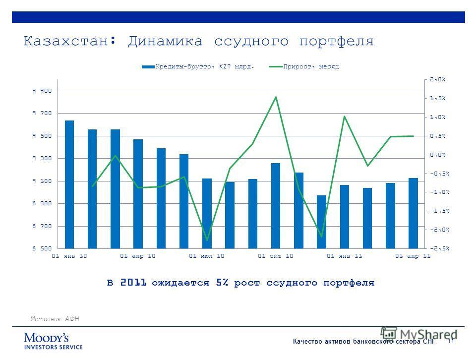 Качество активов банковского сектора СНГ. Казахстан: Динамика ссудного портфеля 11 В 2011 ожидается 5% рост ссудного портфеля Источник: АФН