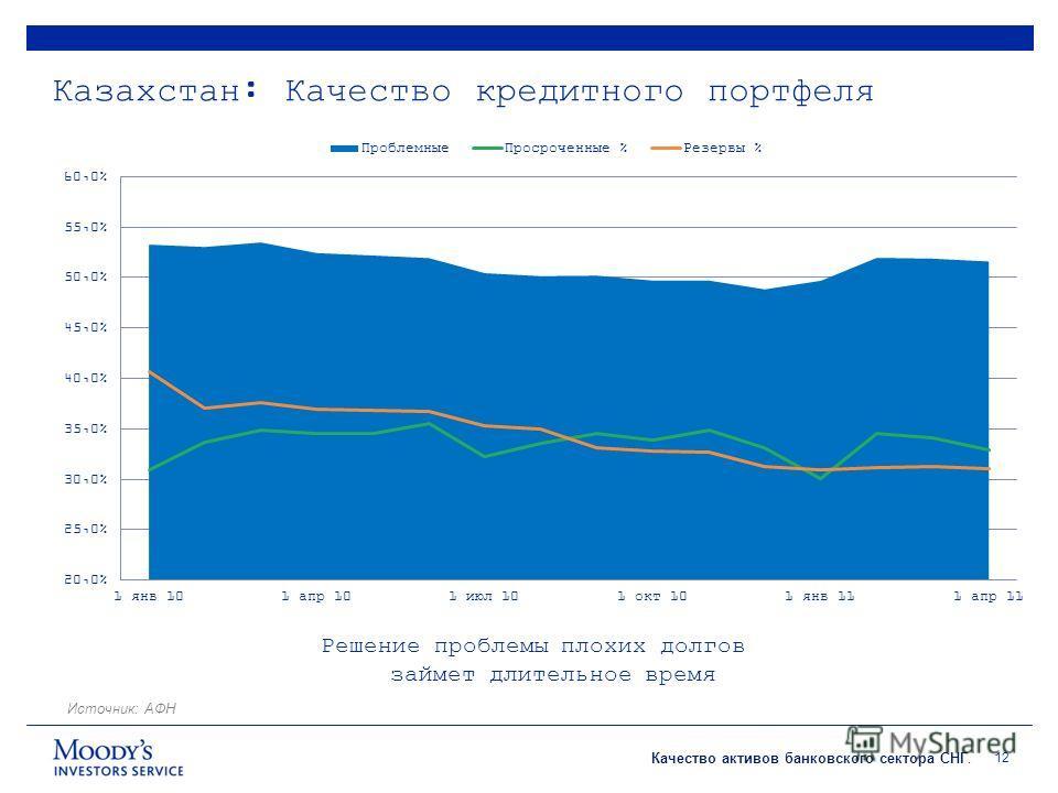 Качество активов банковского сектора СНГ. Казахстан: Качество кредитного портфеля 12 Источник: АФН Решение проблемы плохих долгов займет длительное время
