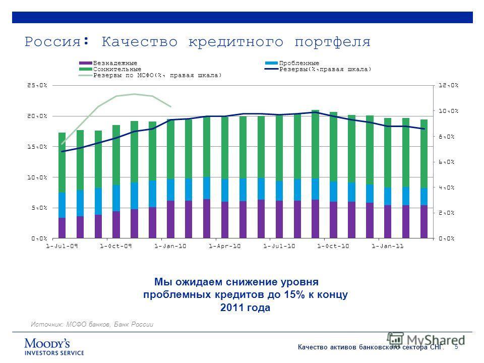 Качество активов банковского сектора СНГ. Россия: Качество кредитного портфеля 5 Источник: МСФО банков, Банк России Мы ожидаем снижение уровня проблемных кредитов до 15% к концу 2011 года