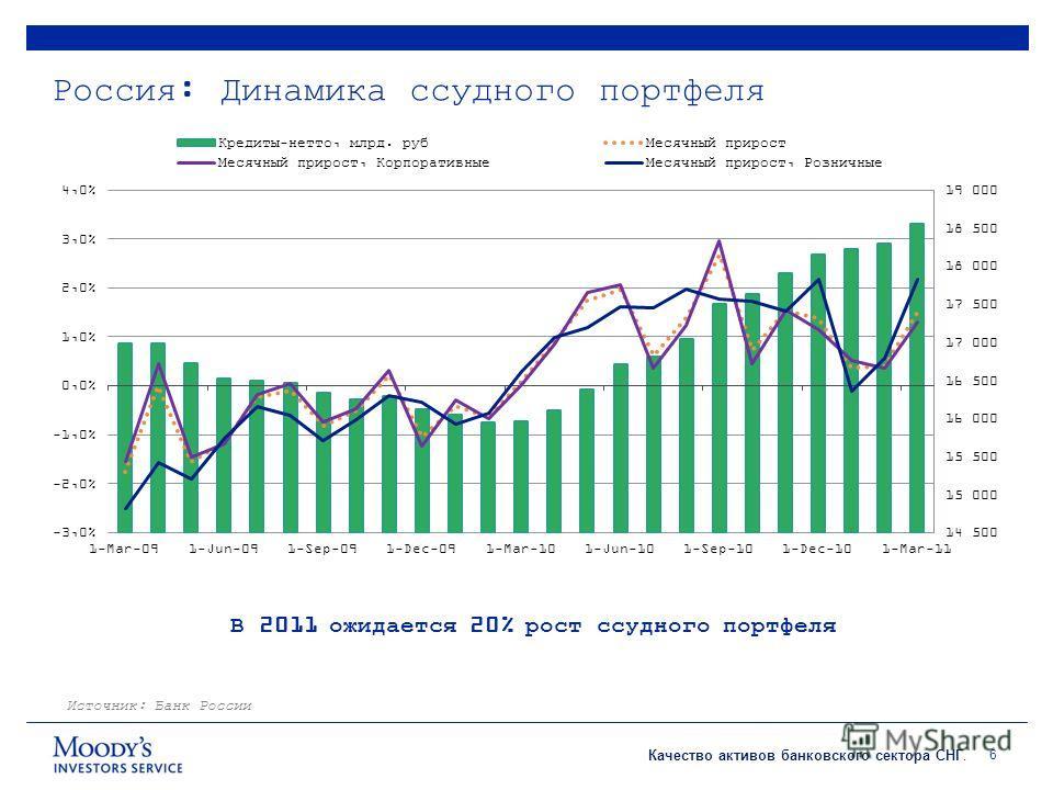 Качество активов банковского сектора СНГ. Россия: Динамика ссудного портфеля 6 Источник: Банк России В 2011 ожидается 20% рост ссудного портфеля