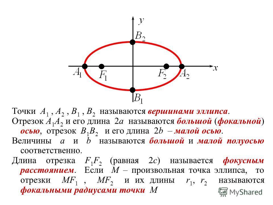 Точки A 1, A 2, B 1, B 2 называются вершинами эллипса. Отрезок A 1 A 2 и его длина 2a называются большой (фокальной) осью, отрезок B 1 B 2 и его длина 2b – малой осью. Величины a и b называются большой и малой полуосью соответственно. Длина отрезка F