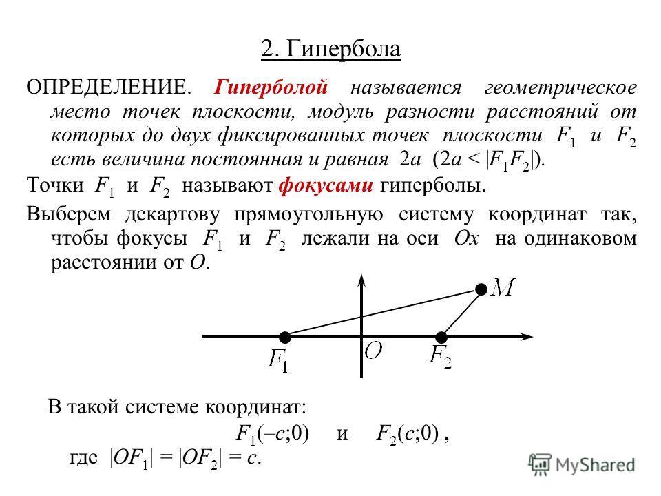 2. Гипербола ОПРЕДЕЛЕНИЕ. Гиперболой называется геометрическое место точек плоскости, модуль разности расстояний от которых до двух фиксированных точек плоскости F 1 и F 2 есть величина постоянная и равная 2a (2a < |F 1 F 2 |). Точки F 1 и F 2 называ