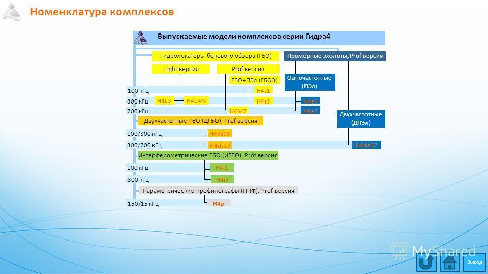 Номенклатура комплексов 700 кГц 100 кГц 300 кГц 150/15 кГц Выпускаемые модели комплексов серии Гидра4 100 кГц 300 кГц 100/300 кГц 300/700 кГц H4s1 H4s3 H4M7 H4LM3 H4e7 H4e3 H4ds13 Двухчастотные ГБО (ДГБО), Prof версия H4ds37 Prof версия Гидролокаторы