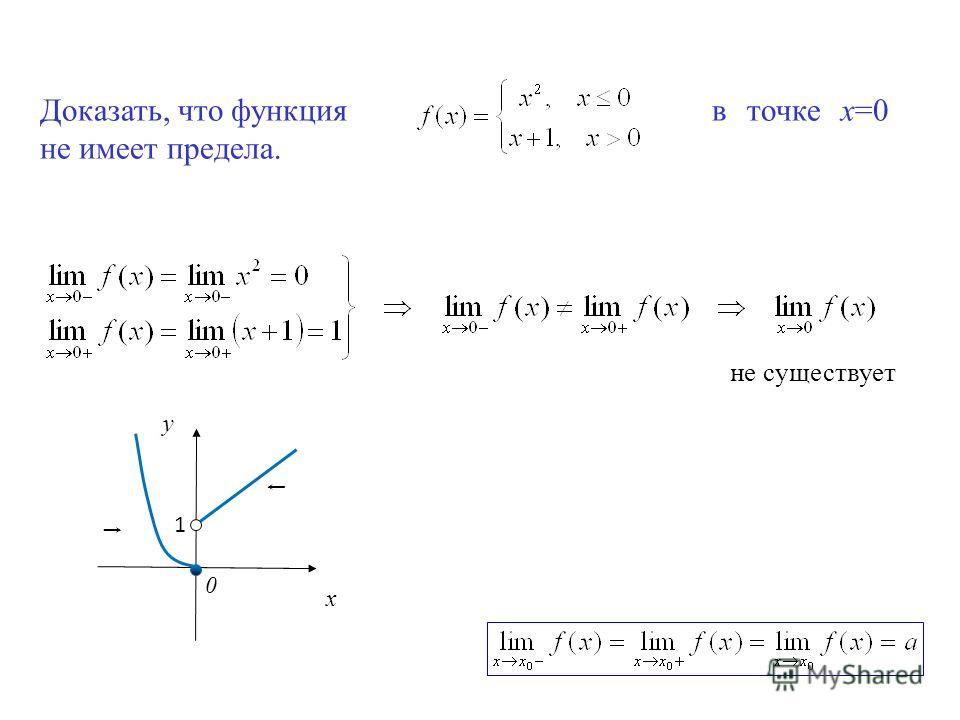 Доказать, что функция в точке х=0 не имеет предела. не существует у x 0 1